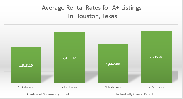 Can You Really Get A One Bedroom In Houston For 1000 Angel Fultz Realty
